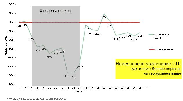 График роста CTR в adwords