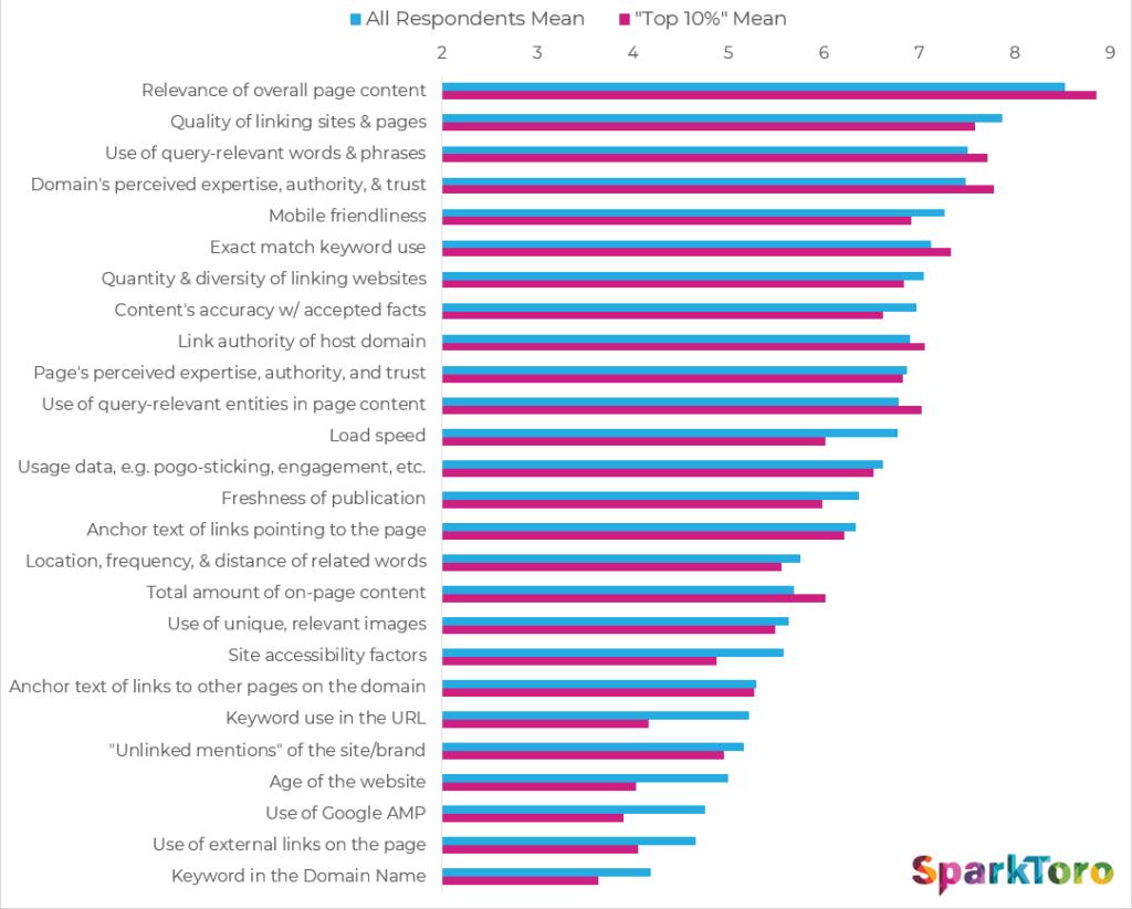 Результат опроса мнений ТОП 10% против мнений всех опрошенных SEO
